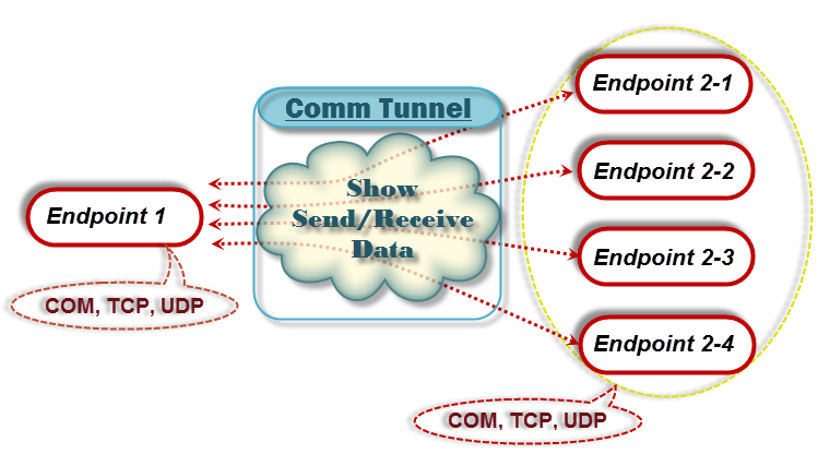 Comm Tunnel connects endpoints